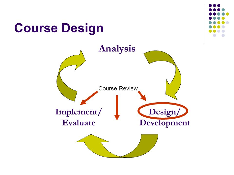 Course Design Analysis Design/ Development Implement/ Evaluate Course Review