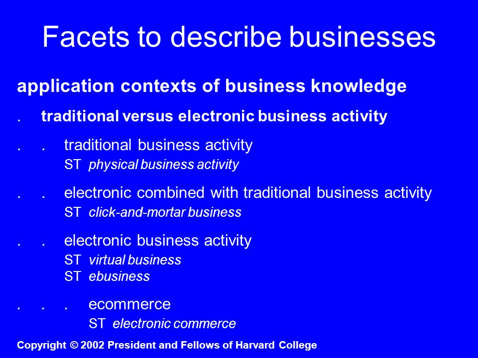 Facets to describe businesses application contexts of business knowledge.traditional versus electronic business activity..traditional business activit