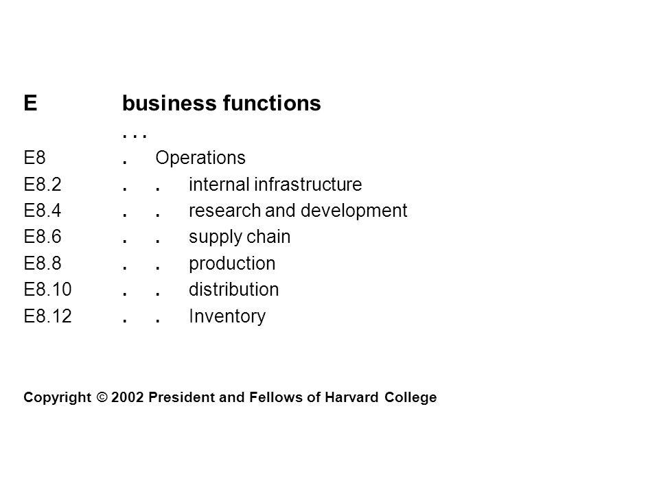 Ebusiness functions... E8.Operations E8.2..internal infrastructure E8.4..research and development E8.6..supply chain E8.8..production E8.10..distribut