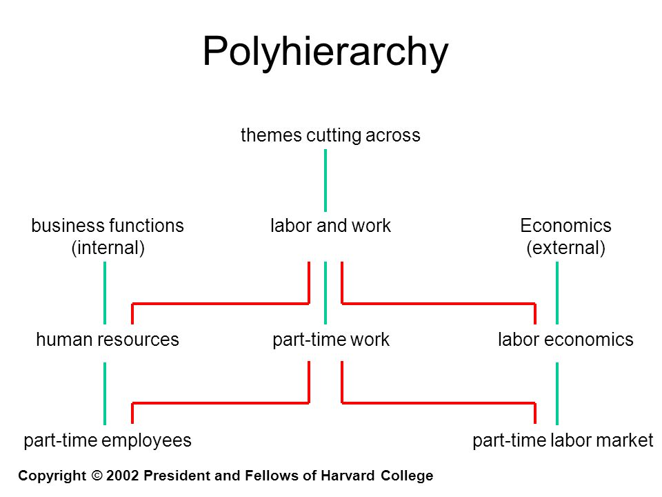 Polyhierarchy business functions (internal) Economics (external) labor and work human resources part-time employees part-time worklabor economics part