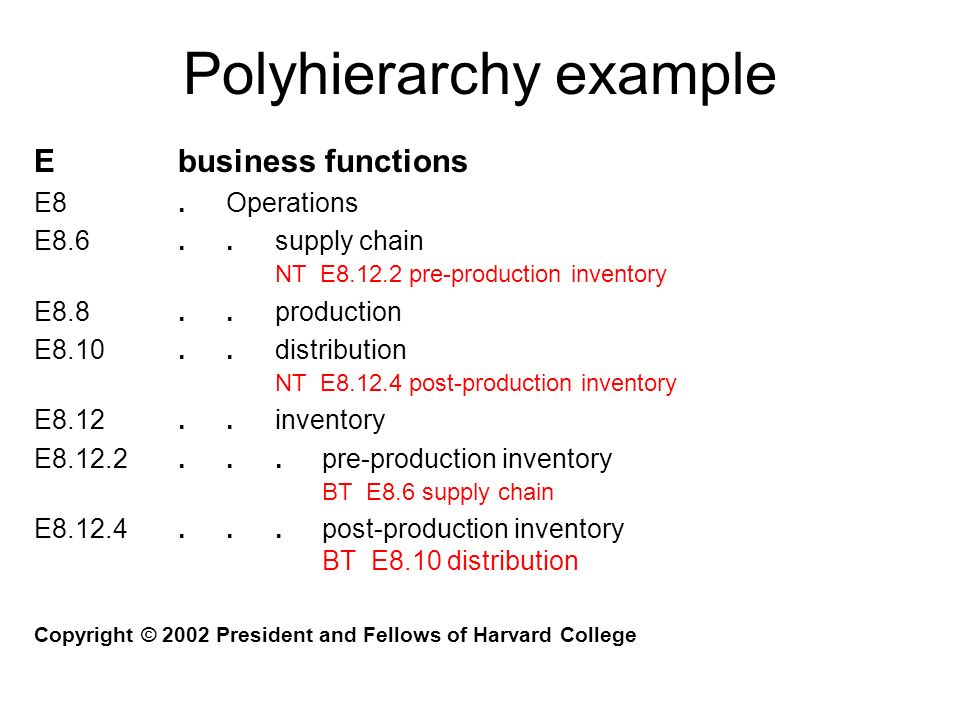 Polyhierarchy example Ebusiness functions E8.Operations E8.6..supply chain NT E8.12.2 pre-production inventory E8.8..production E8.10..distribution NT E8.12.4 post-production inventory E8.12..inventory E8.12.2...pre-production inventory BT E8.6 supply chain E8.12.4...post-production inventory BT E8.10 distribution Copyright © 2002 President and Fellows of Harvard College