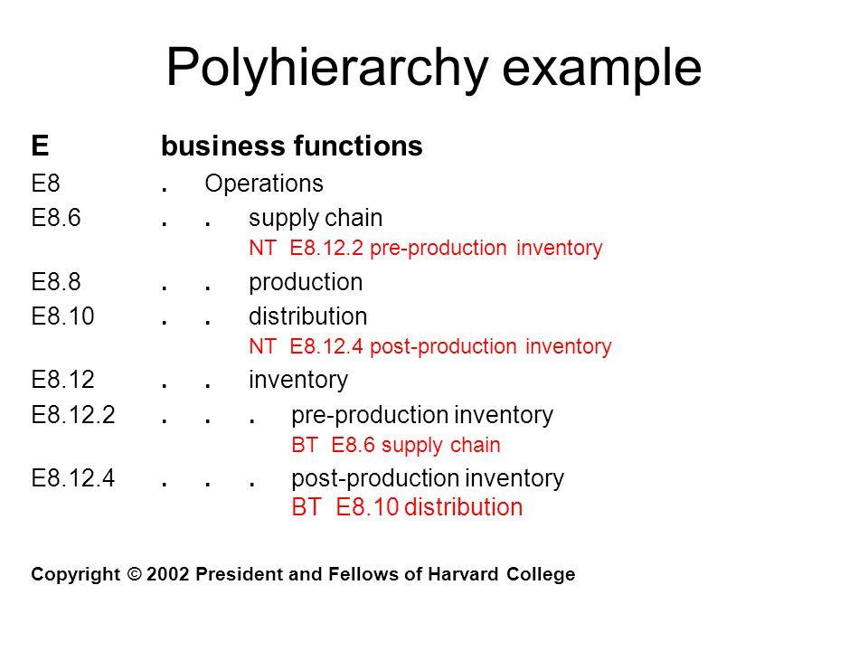 Polyhierarchy example Ebusiness functions E8.Operations E8.6..supply chain NT E8.12.2 pre-production inventory E8.8..production E8.10..distribution NT