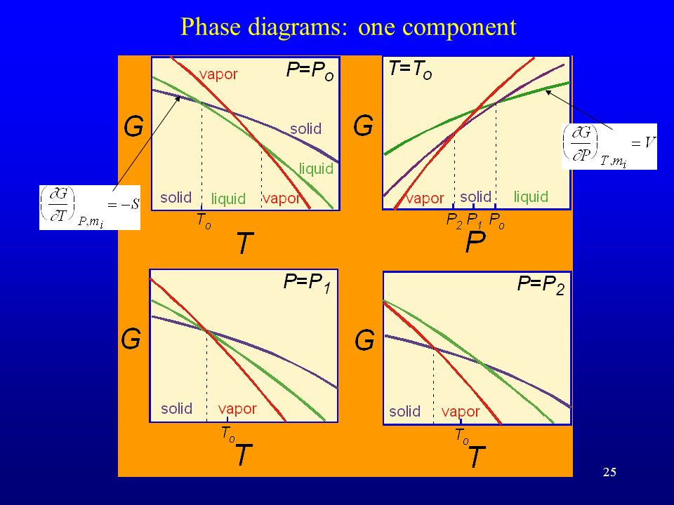 25 Phase diagrams: one component