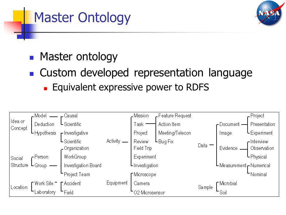 Master Ontology Master ontology Custom developed representation language Equivalent expressive power to RDFS