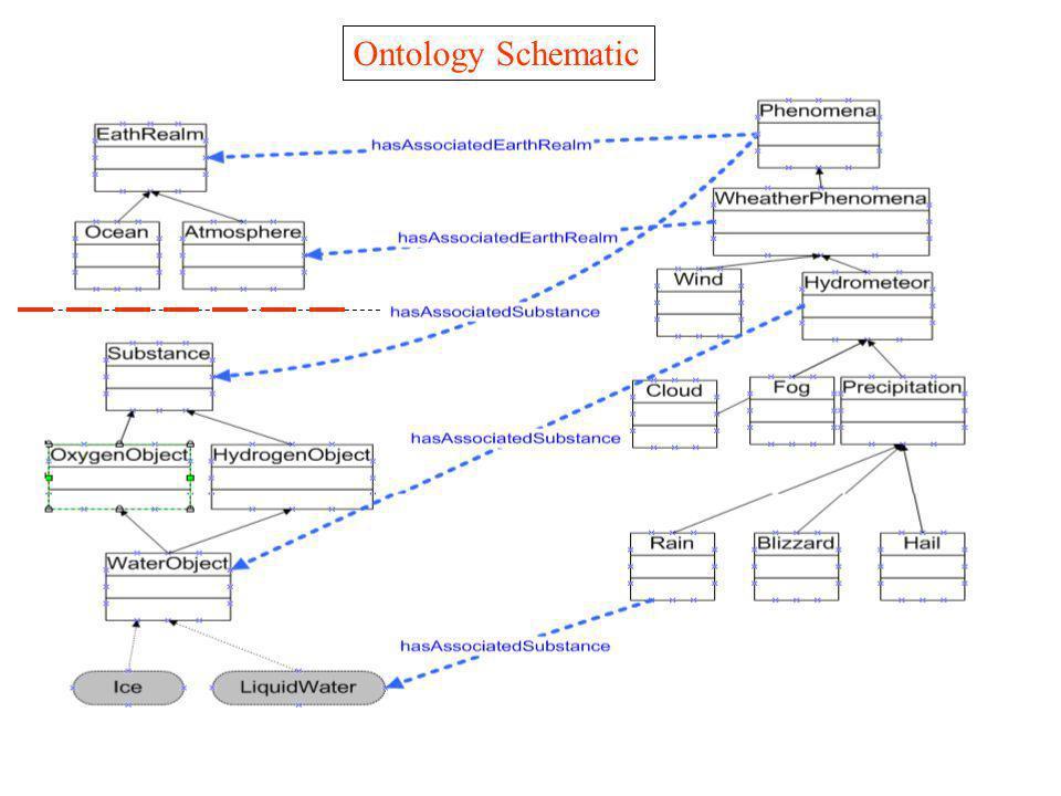 Ontology Schematic