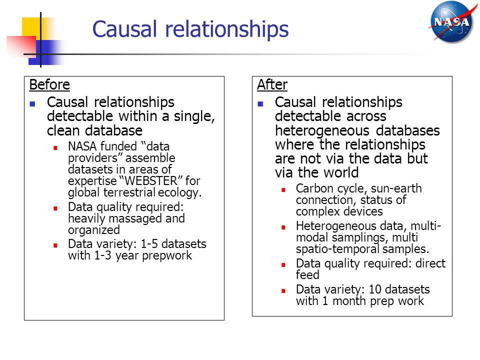 Causal relationships Before Causal relationships detectable within a single, clean database NASA funded data providers assemble datasets in areas of e
