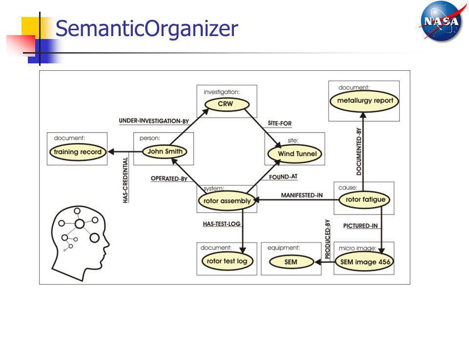 SemanticOrganizer
