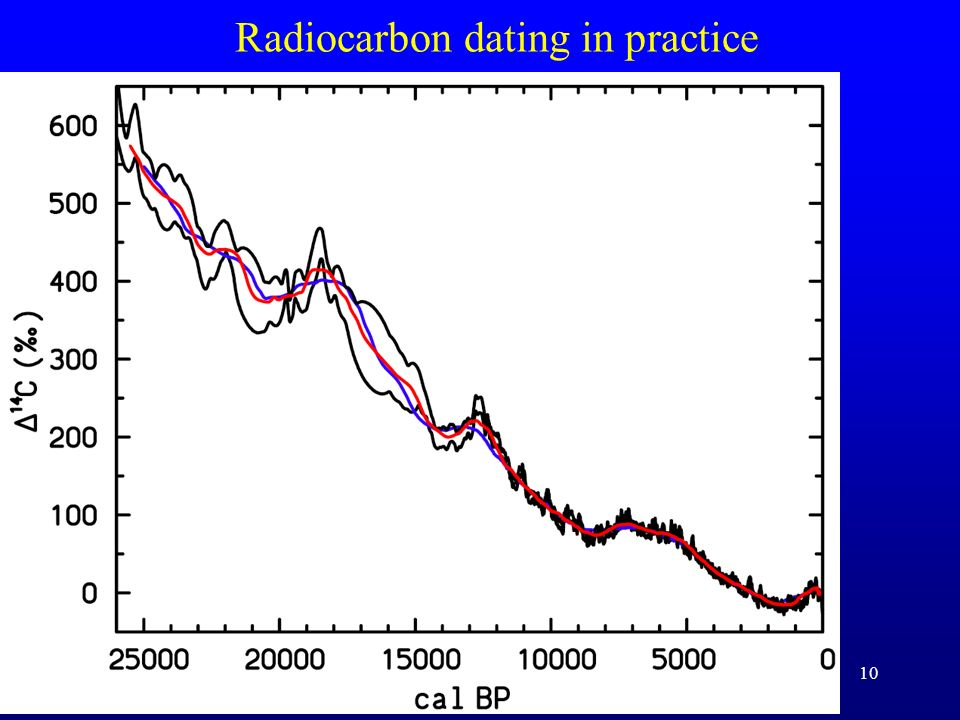 10 Radiocarbon dating in practice