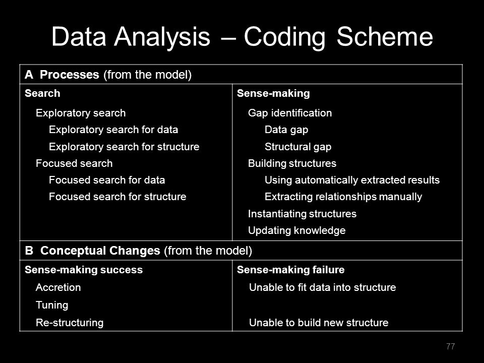 Data Analysis – Coding Scheme A Processes (from the model) SearchSense-making Exploratory search Exploratory search for data Exploratory search for st