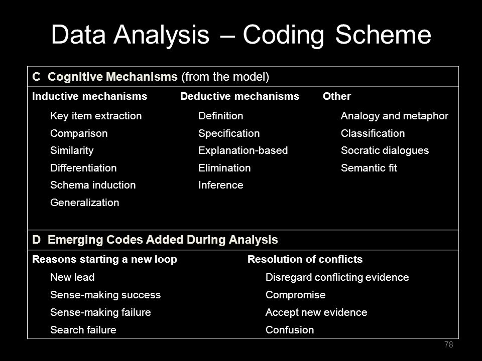 Data Analysis – Coding Scheme C Cognitive Mechanisms (from the model) Inductive mechanismsDeductive mechanismsOther Key item extraction Comparison Sim