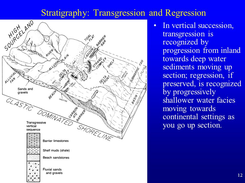 12 Stratigraphy: Transgression and Regression In vertical succession, transgression is recognized by progression from inland towards deep water sediments moving up section; regression, if preserved, is recognized by progressively shallower water facies moving towards continental settings as you go up section.