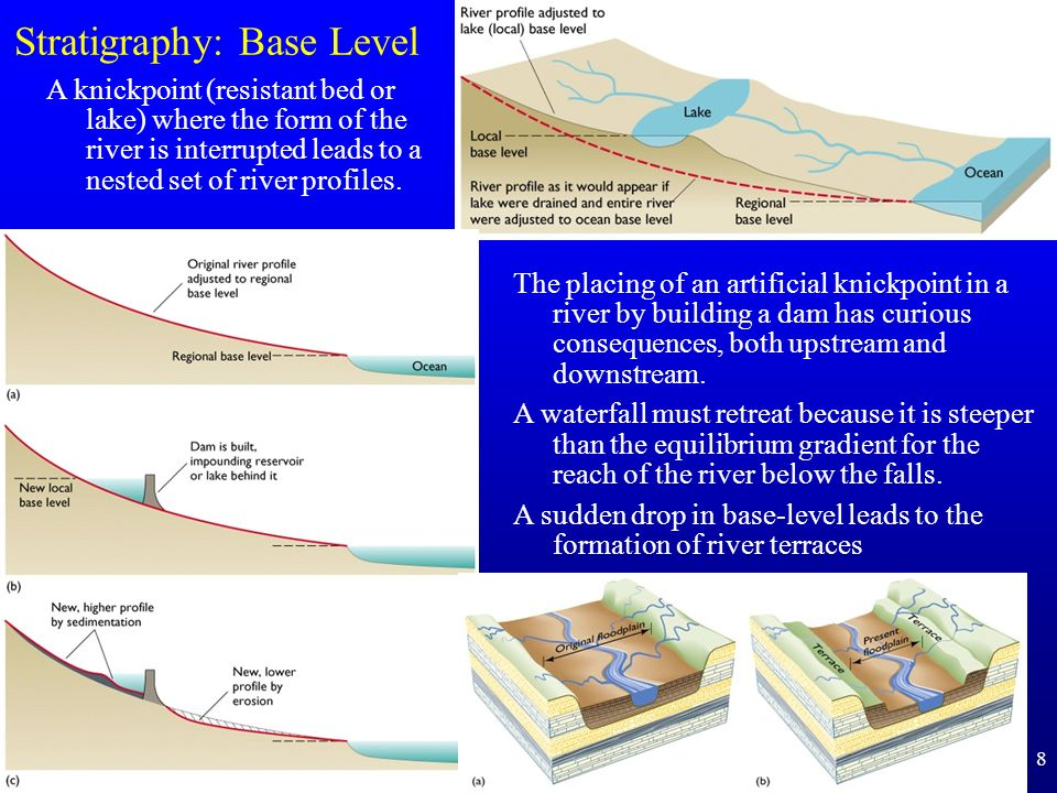 8 Stratigraphy: Base Level The placing of an artificial knickpoint in a river by building a dam has curious consequences, both upstream and downstream.