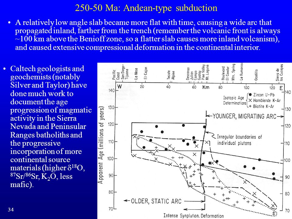 250-50 Ma: Andean-type subduction Caltech geologists and geochemists (notably Silver and Taylor) have done much work to document the age progression o