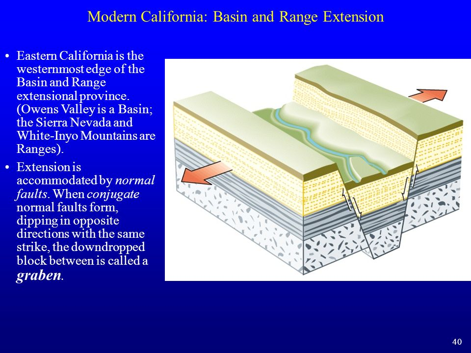 Modern California: Basin and Range Extension Eastern California is the westernmost edge of the Basin and Range extensional province. (Owens Valley is