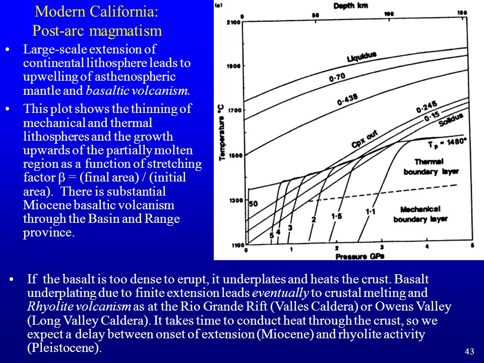 Modern California: Post-arc magmatism Large-scale extension of continental lithosphere leads to upwelling of asthenospheric mantle and basaltic volcan