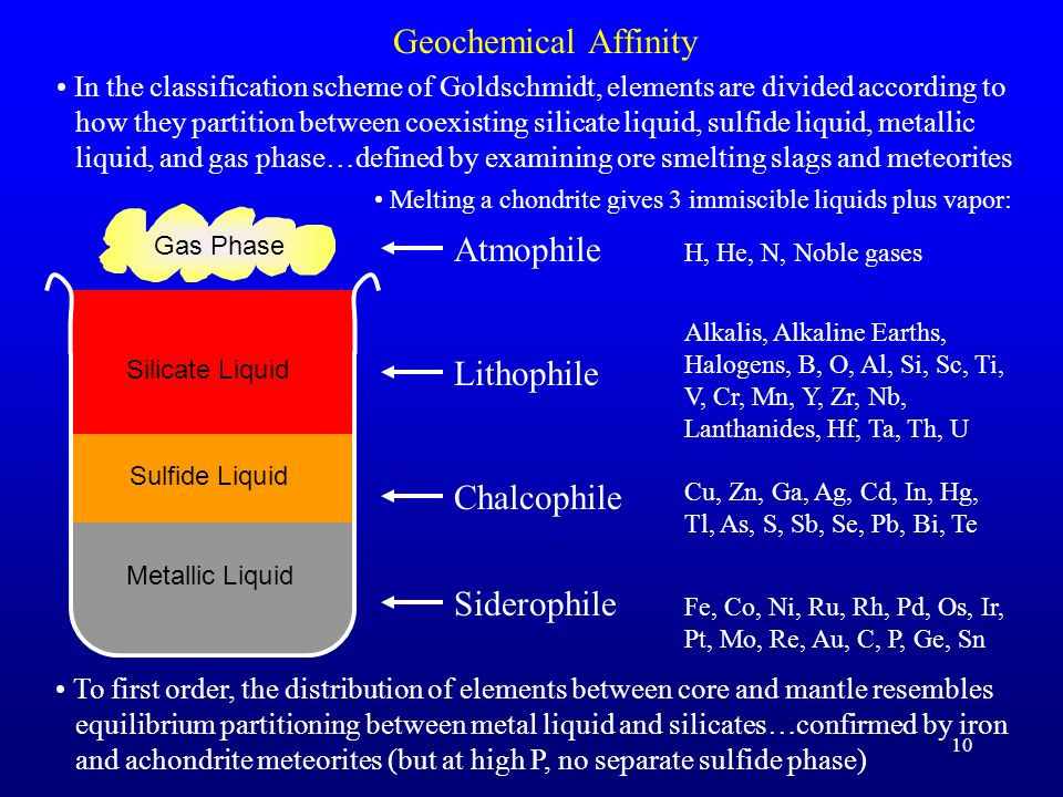 10 Geochemical Affinity In the classification scheme of Goldschmidt, elements are divided according to how they partition between coexisting silicate