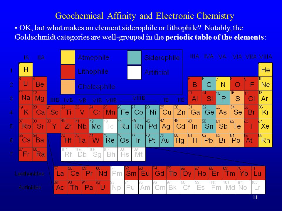 11 Geochemical Affinity and Electronic Chemistry OK, but what makes an element siderophile or lithophile? Notably, the Goldschmidt categories are well