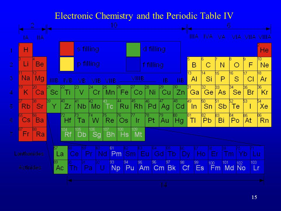 15 Electronic Chemistry and the Periodic Table IV