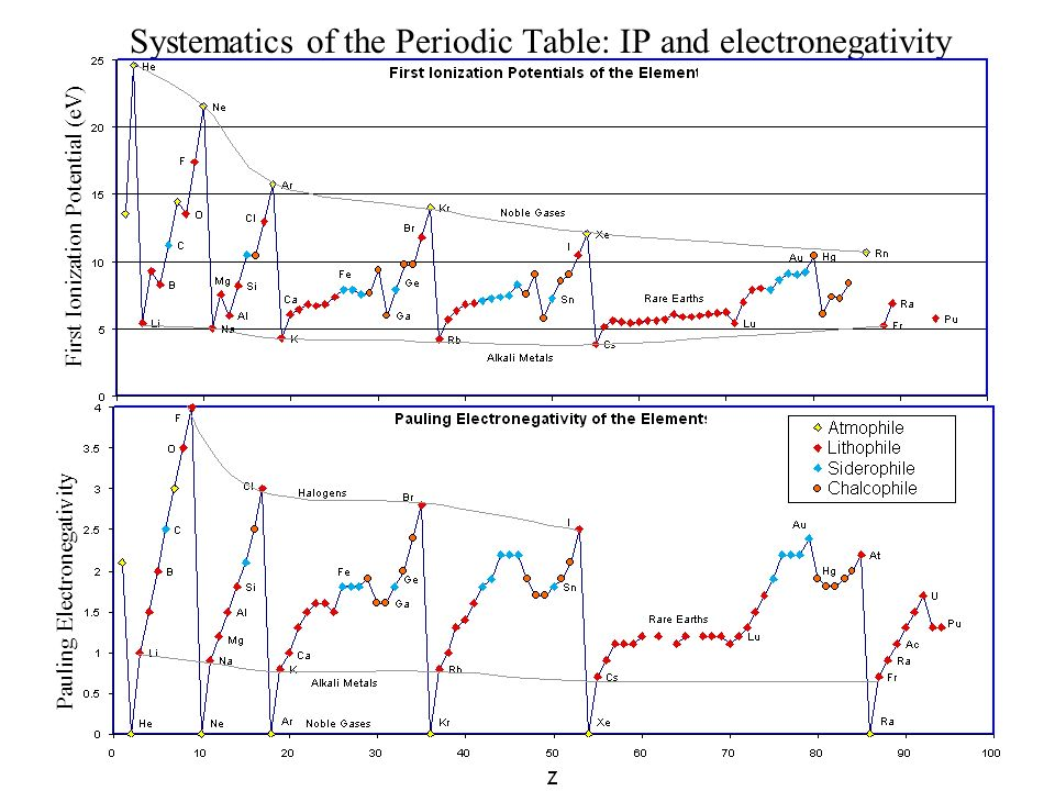 16 Systematics of the Periodic Table: IP and electronegativity First Ionization Potential (eV) Pauling Electronegativity