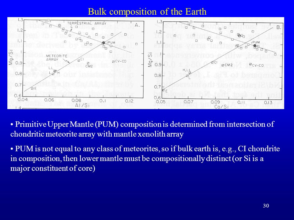 30 Bulk composition of the Earth Primitive Upper Mantle (PUM) composition is determined from intersection of chondritic meteorite array with mantle xe