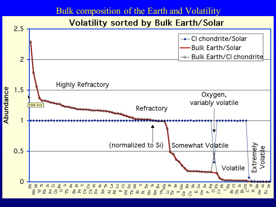 33 Bulk composition of the Earth and Volatility