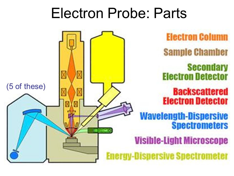Electron Probe: Parts (5 of these)