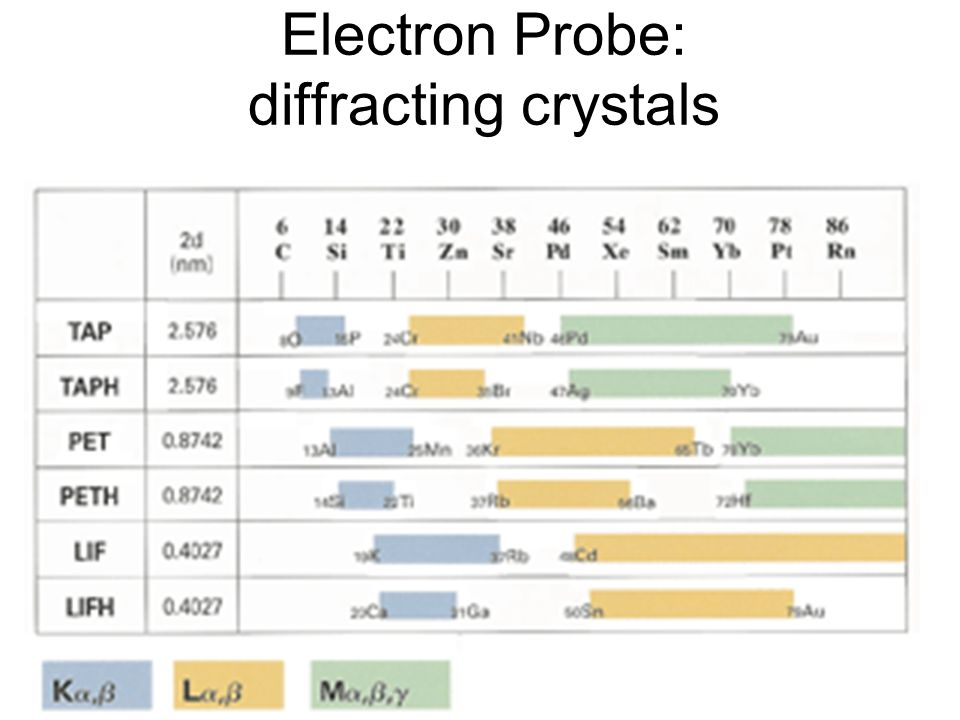 Electron Probe: diffracting crystals