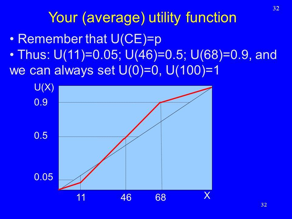 Remember that U(CE)=p Thus: U(11)=0.05; U(46)=0.5; U(68)=0.9, and we can always set U(0)=0, U(100)=1 32 Your (average) utility function 32 X U(X) 0.5