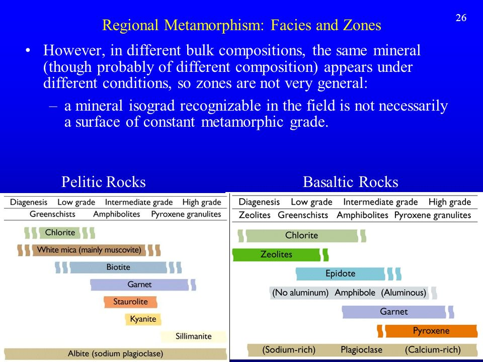 Regional Metamorphism: Facies and Zones However, in different bulk compositions, the same mineral (though probably of different composition) appears u