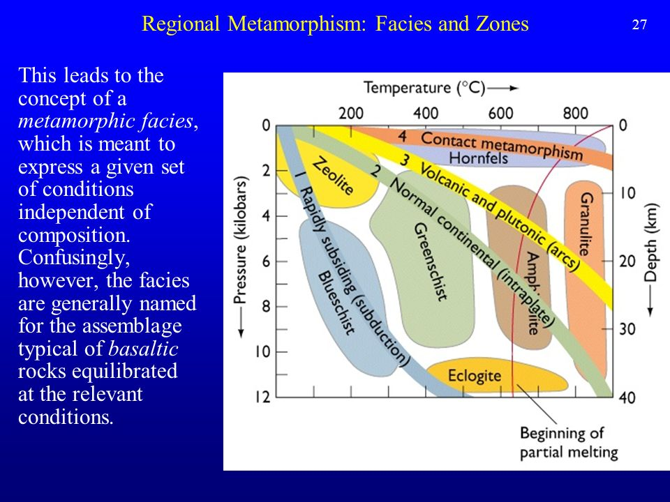 Regional Metamorphism: Facies and Zones This leads to the concept of a metamorphic facies, which is meant to express a given set of conditions indepen
