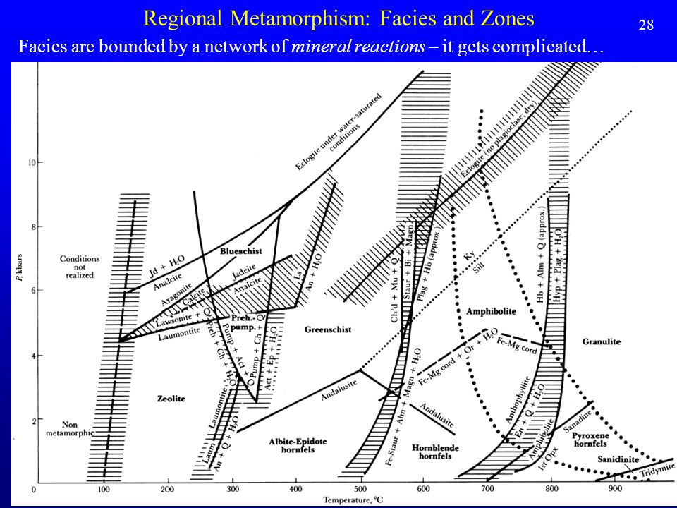 Regional Metamorphism: Facies and Zones Facies are bounded by a network of mineral reactions – it gets complicated… 28
