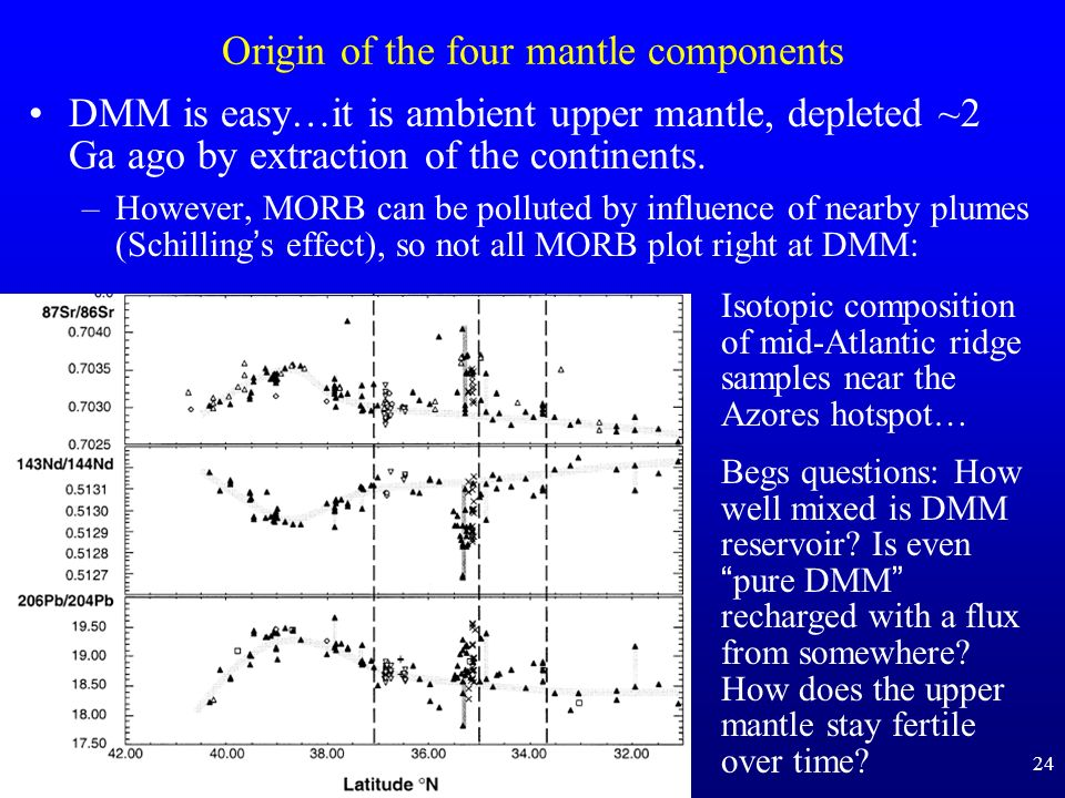 24 Origin of the four mantle components DMM is easy…it is ambient upper mantle, depleted ~2 Ga ago by extraction of the continents. –However, MORB can