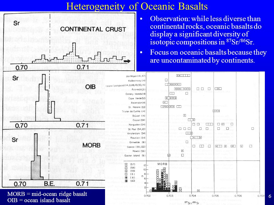6 Heterogeneity of Oceanic Basalts Observation: while less diverse than continental rocks, oceanic basalts do display a significant diversity of isoto