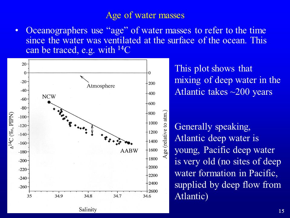 Age of water masses Oceanographers use age of water masses to refer to the time since the water was ventilated at the surface of the ocean. This can b