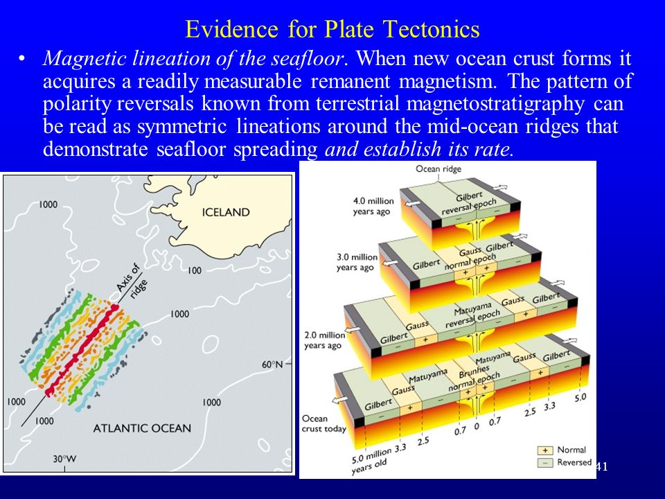41 Evidence for Plate Tectonics Magnetic lineation of the seafloor. When new ocean crust forms it acquires a readily measurable remanent magnetism. Th