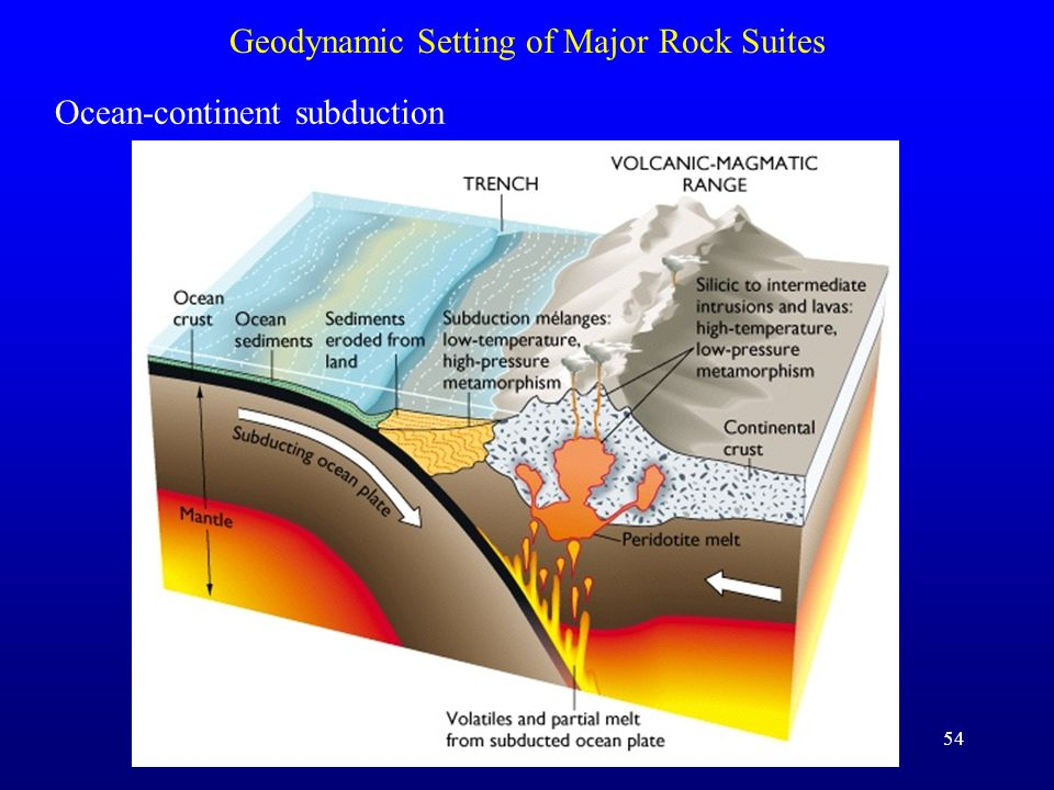 54 Geodynamic Setting of Major Rock Suites Ocean-continent subduction