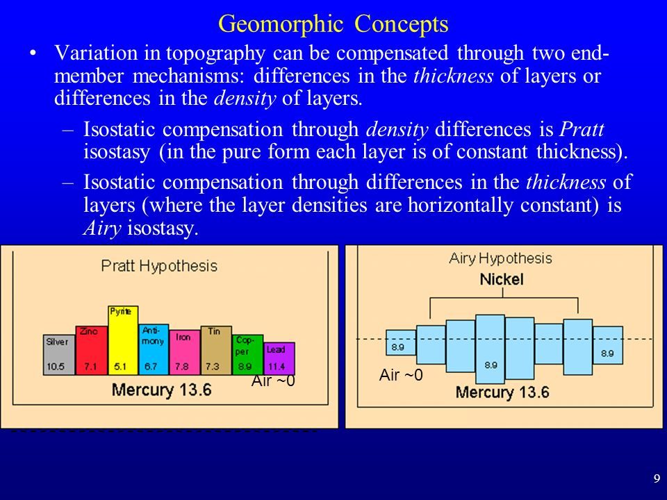 9 Geomorphic Concepts Variation in topography can be compensated through two end- member mechanisms: differences in the thickness of layers or differe