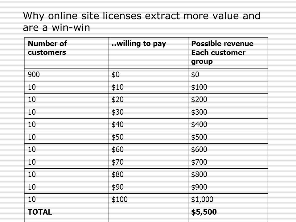 Why online site licenses extract more value and are a win-win Number of customers..willing to payPossible revenue Each customer group 900$0 10$10$100
