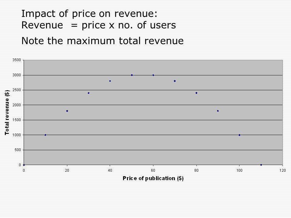 Impact of price on revenue: Revenue = price x no. of users Note the maximum total revenue
