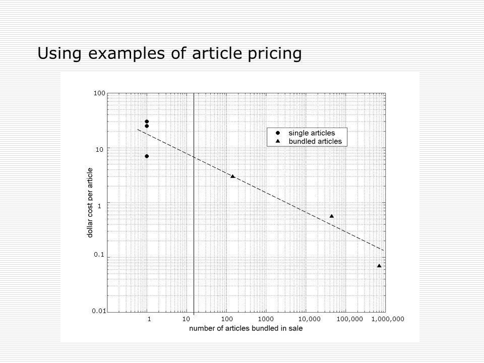 Using examples of article pricing 1 10 100 1000 10,000 100,000 1,000,000 100 10 1 0.1 0.01