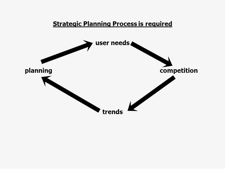Strategic Planning Process is required user needs planningcompetition trends