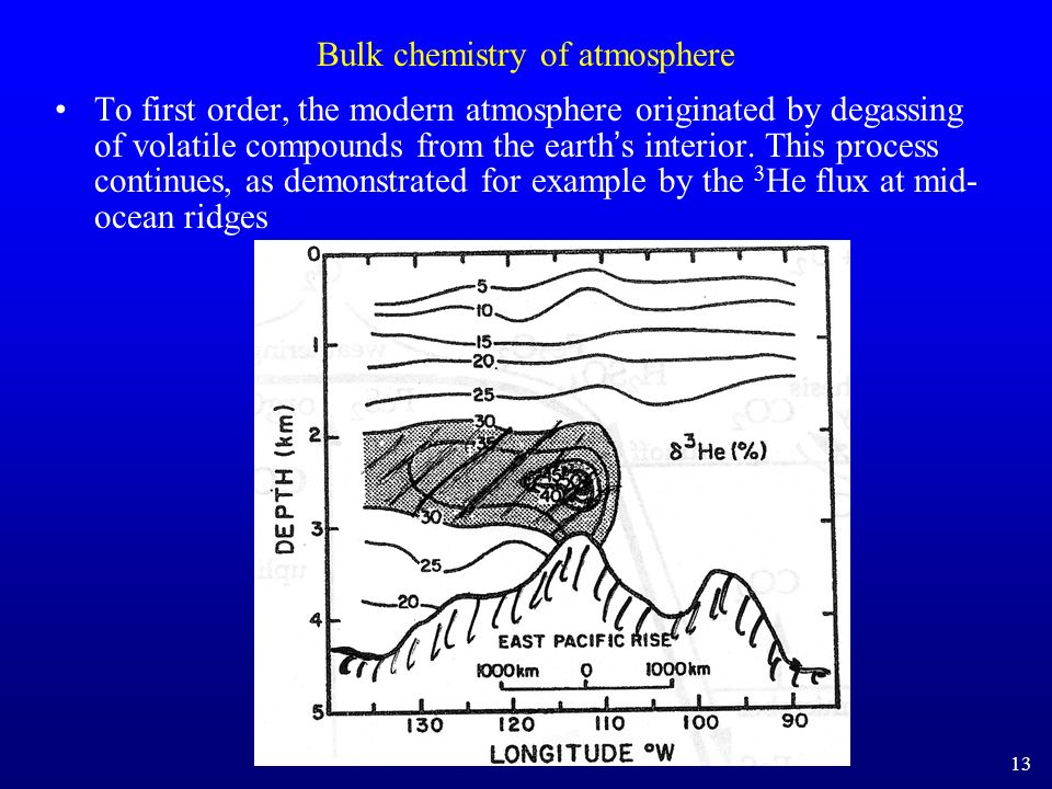 Bulk chemistry of atmosphere To first order, the modern atmosphere originated by degassing of volatile compounds from the earth s interior. This proce