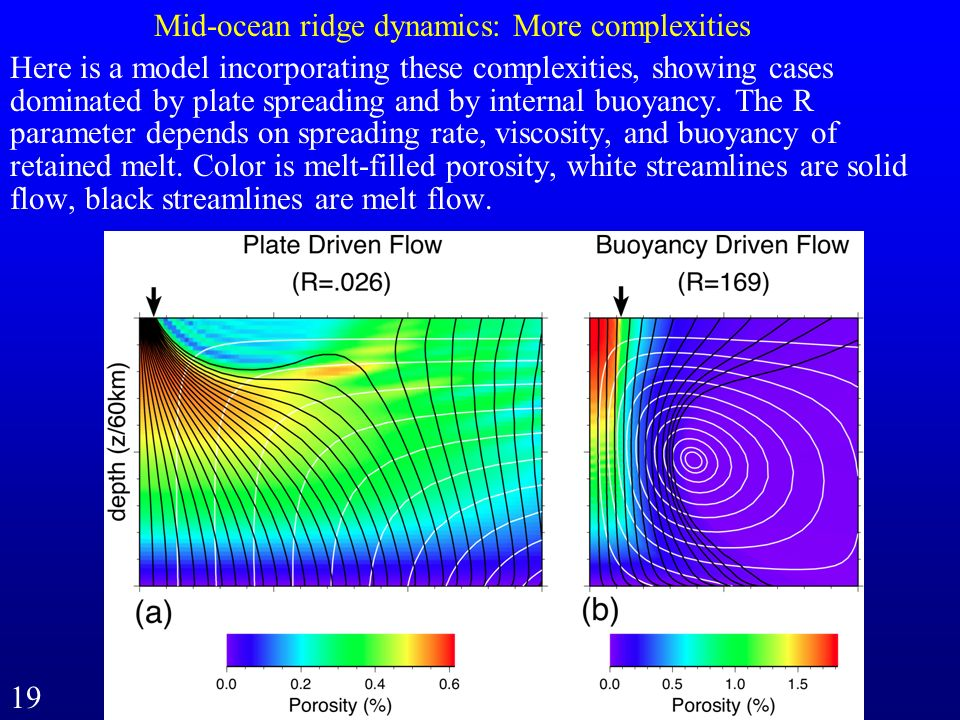 Mid-ocean ridge dynamics: More complexities Here is a model incorporating these complexities, showing cases dominated by plate spreading and by intern