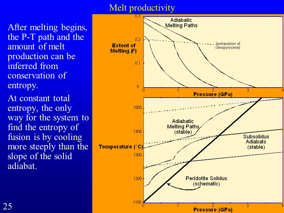 Melt productivity After melting begins, the P-T path and the amount of melt production can be inferred from conservation of entropy. At constant total