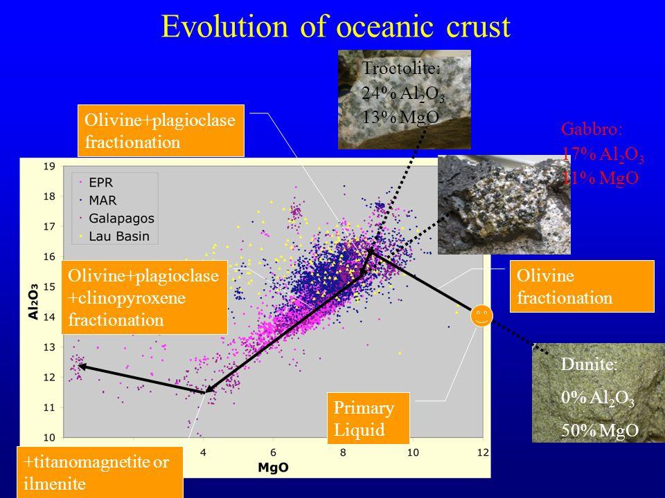 Evolution of oceanic crust Primary Liquid Dunite: 0% Al 2 O 3 50% MgO Olivine fractionation Troctolite: 24% Al 2 O 3 13% MgO Olivine+plagioclase fractionation Gabbro: 17% Al 2 O 3 11% MgO Olivine+plagioclase +clinopyroxene fractionation +titanomagnetite or ilmenite