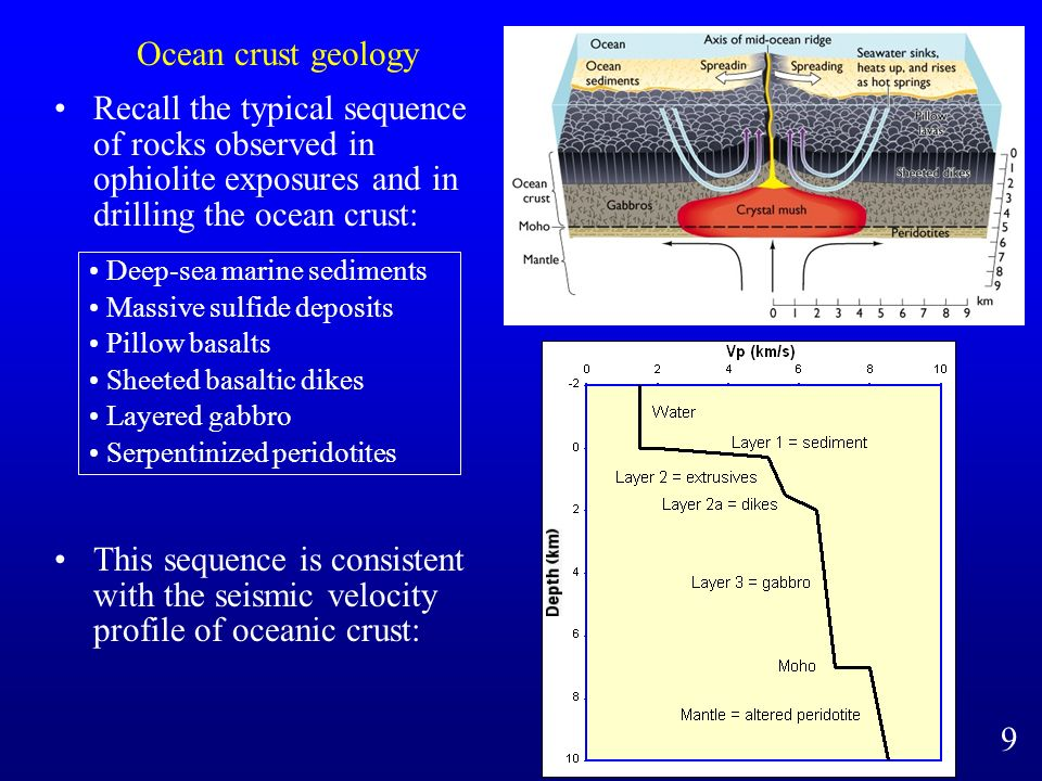 Ocean crust geology Recall the typical sequence of rocks observed in ophiolite exposures and in drilling the ocean crust: Deep-sea marine sediments Massive sulfide deposits Pillow basalts Sheeted basaltic dikes Layered gabbro Serpentinized peridotites This sequence is consistent with the seismic velocity profile of oceanic crust: 9