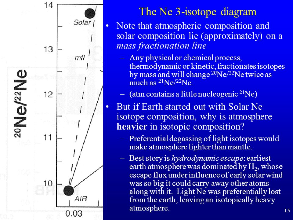 15 The Ne 3-isotope diagram Note that atmospheric composition and solar composition lie (approximately) on a mass fractionation line –Any physical or