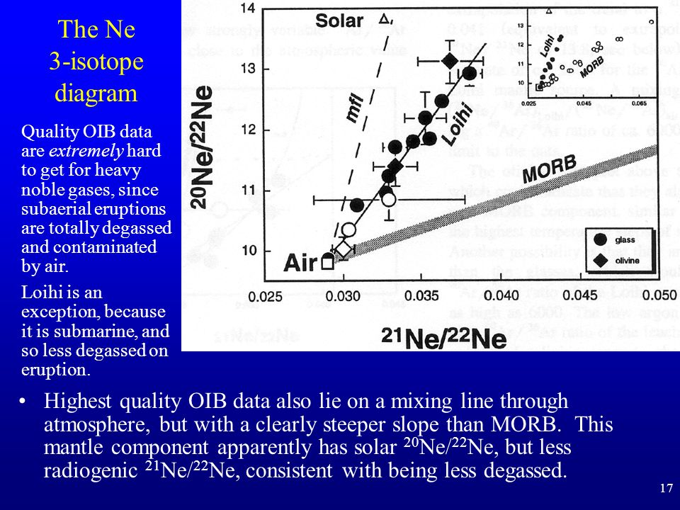 17 The Ne 3-isotope diagram Highest quality OIB data also lie on a mixing line through atmosphere, but with a clearly steeper slope than MORB. This ma