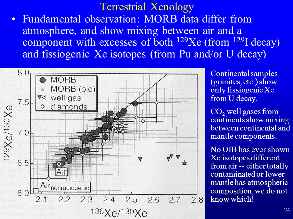 24 Terrestrial Xenology Fundamental observation: MORB data differ from atmosphere, and show mixing between air and a component with excesses of both 1