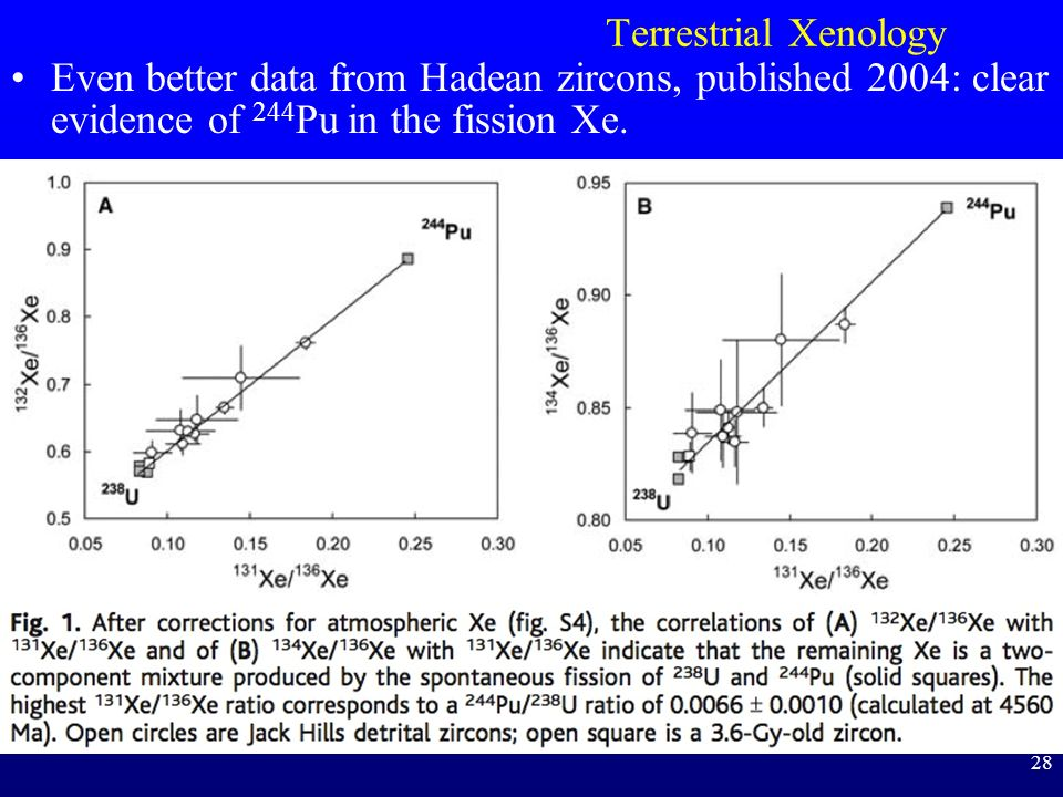 28 Terrestrial Xenology Even better data from Hadean zircons, published 2004: clear evidence of 244 Pu in the fission Xe.